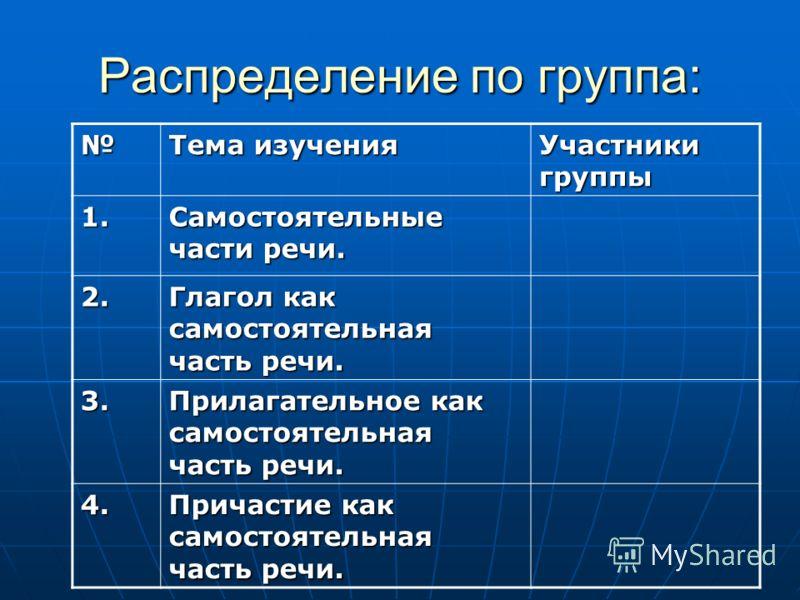 Распределение по группа: Тема изучения Участники группы 1. Самостоятельные части речи. 2. Глагол как самостоятельная часть речи. 3. Прилагательное как самостоятельная часть речи. 4. Причастие как самостоятельная часть речи.