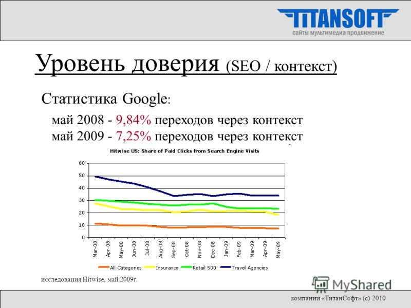 Статистика Google : май 2008 - 9,84% переходов через контекст май 2009 - 7,25% переходов через контекст исследования Hitwise, май 2009г. Уровень доверия (SEO / контекст) компании «ТитанСофт» (с) 2010