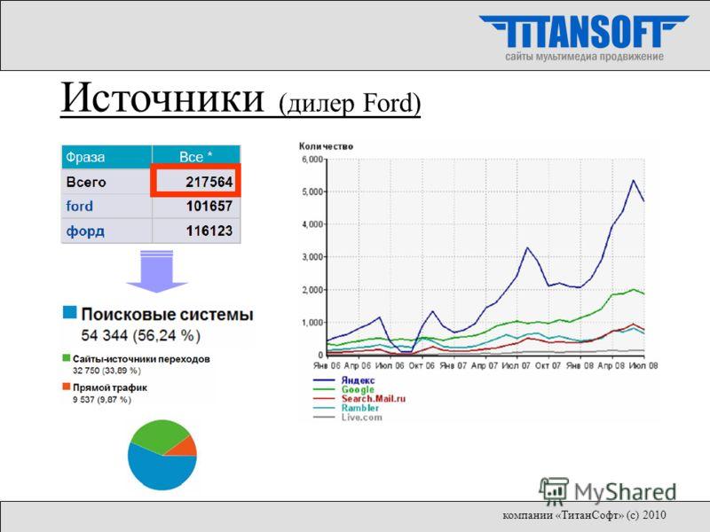Источники (дилер Ford) компании «ТитанСофт» (с) 2010