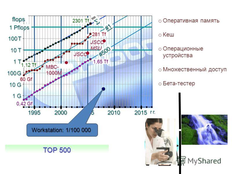 TOP 500 10 T МВС- 1000М JSCC 20002010 г г. 199520052015 100 T 1 T 100 G 10 G 1 G 1 Pflops 2301 Tf #1 281 Tf 500 #500 1,65 Tf 0,42 Gf 1,12 Tf 60 Gf flops Workstation: 1/100 000 JSCCMSU o Оперативная память o Кеш o Операционные устройства o Множественн