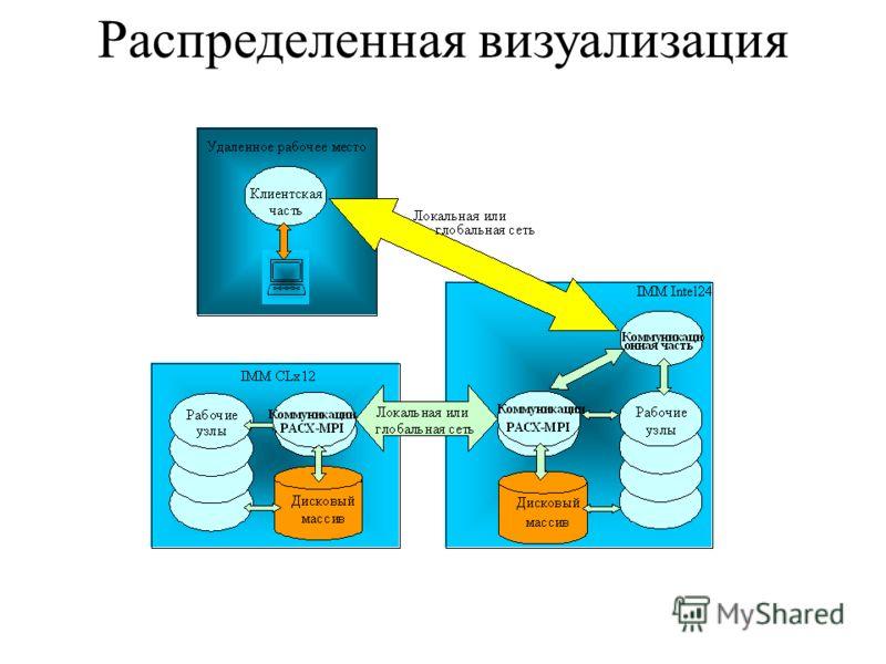 Распределенная визуализация