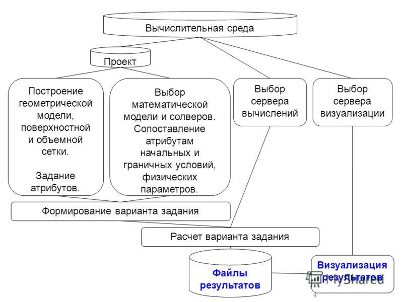 4 Вычислительная среда Выбор математической модели и солверов. Сопоставление атрибутам начальных и граничных условий, физических параметров. Выбор сервера вычислений Выбор сервера визуализации Проект Построение геометрической модели, поверхностной и