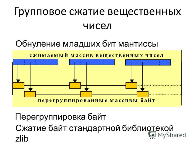 Групповое сжатие вещественных чисел Перегруппировка байт Сжатие байт стандартной библиотекой zlib Обнуление младших бит мантиссы