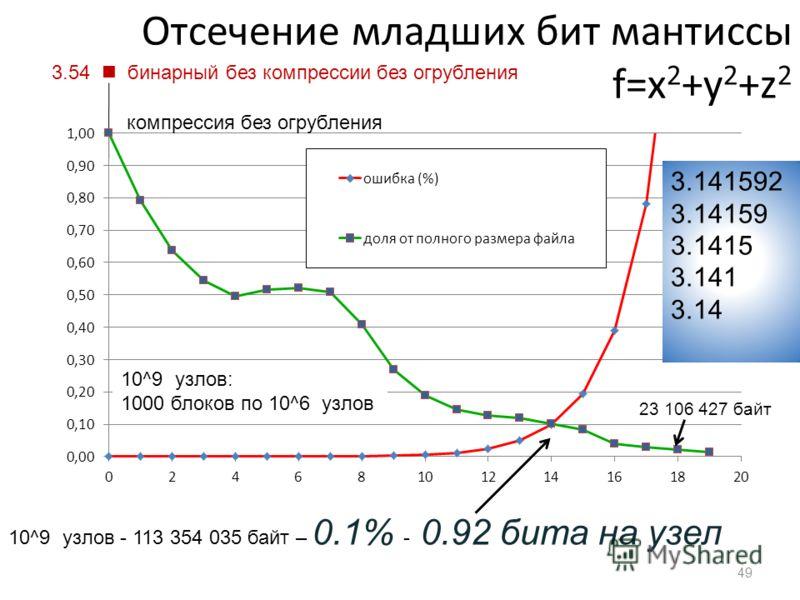 Отсечение младших бит мантиссы f=x 2 +y 2 +z 2 23 106 427 байт 10^9 узлов - 113 354 035 байт – 0.1% - 0.92 битa на узел 10^9 узлов: 1000 блоков по 10^6 узлов 3.54 бинарный без компрессии без огрубления компрессия без огрубления 49 3.141592 3.14159 3.