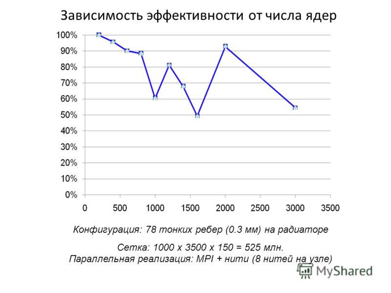 Зависимость эффективности от числа ядер Конфигурация: 78 тонких ребер (0.3 мм) на радиаторе Сетка: 1000 х 3500 х 150 = 525 млн. Параллельная реализация: MPI + нити (8 нитей на узле)