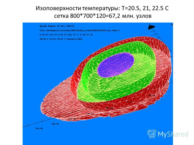 Изоповерхности температуры: Т=20.5, 21, 22.5 С сетка 800*700*120=67,2 млн. узлов