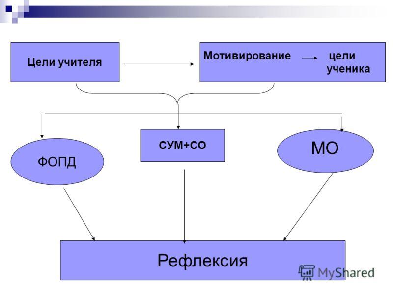 Цели учителя Мотивирование цели ученика ФОПД МО СУМ+СО Рефлексия
