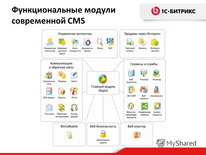 Функциональные модули современной CMS