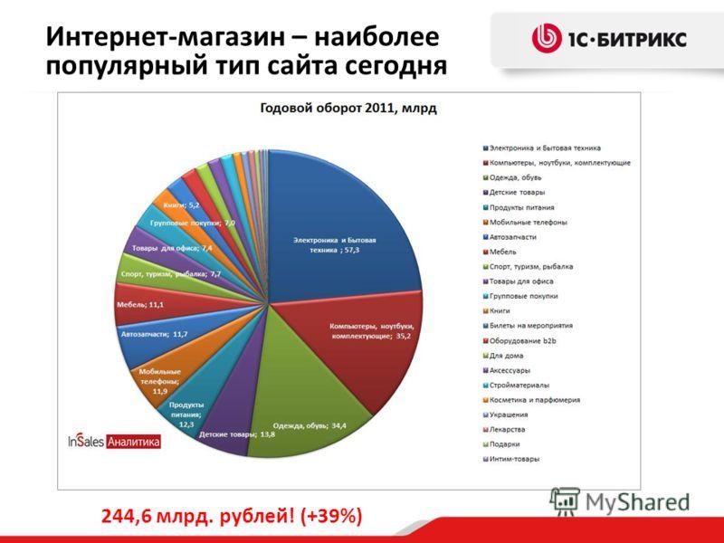 Интернет-магазин – наиболее популярный тип сайта сегодня 244,6 млрд. рублей! (+39%)