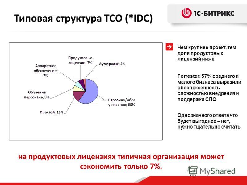 Типовая структура TCO (*IDC) Чем крупнее проект, тем доля продуктовых лицензий ниже Forrester: 57% среднего и малого бизнеса выразили обеспокоенность сложностью внедрения и поддержки СПО Однозначного ответа что будет выгоднее – нет, нужно тщательно с