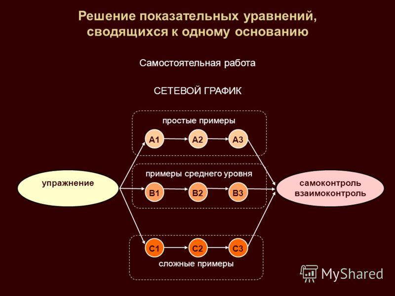 Решение показательных уравнений, сводящихся к одному основанию Самостоятельная работа СЕТЕВОЙ ГРАФИК А1А2А3 В1В2В3 С1С2С3 упражнениесамоконтроль взаимоконтроль простые примеры сложные примеры примеры среднего уровня