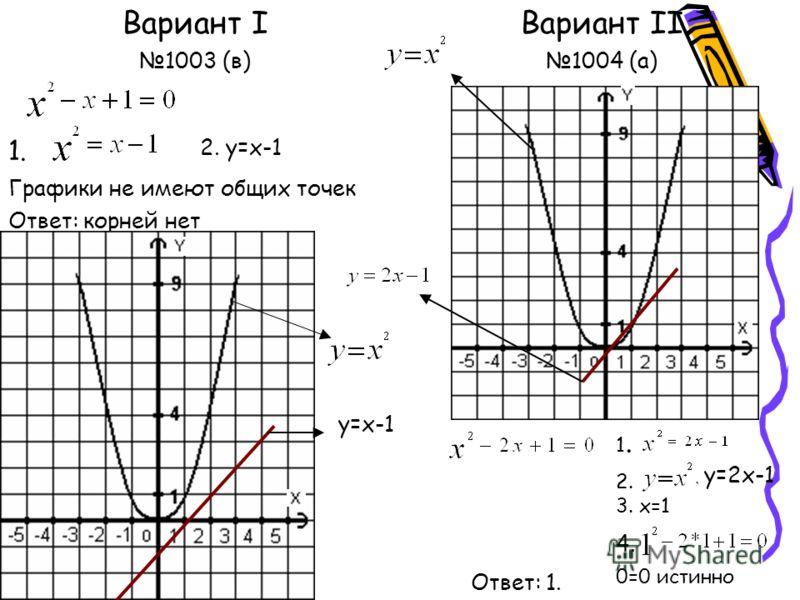 Вариант I 1003 (в) Графики не имеют общих точек Ответ: корней нет Вариант II 1004 (а) 1. 2. y=x-1 y=x-1 1.1. 0=0 истинно y=2x-1 4. Ответ: 1. 2. 3. x=1