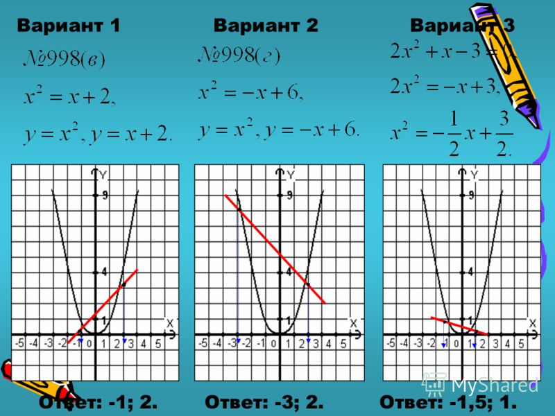 Вариант 1Вариант 2Вариант 3 Ответ: -1; 2.Ответ: -3; 2.Ответ: -1,5; 1.