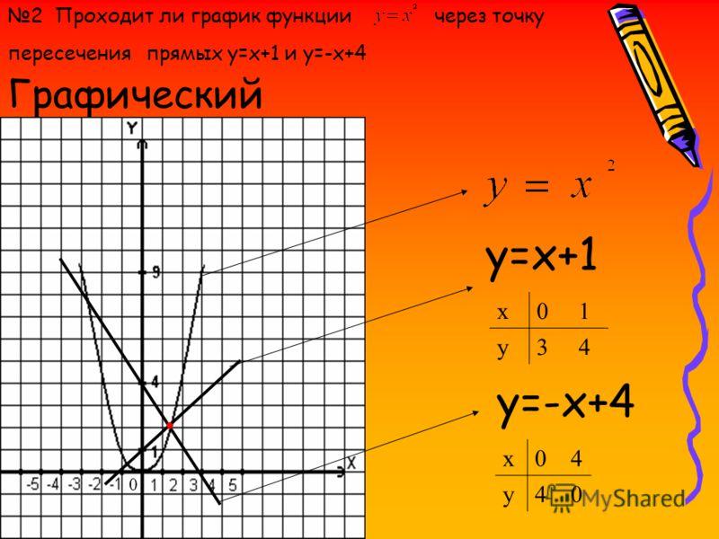 Графический x0 1 y3 4 y=x+1 y=-x+4 2 Проходит ли график функции прямых y=x+1 и y=-x+4 через точку пересечения x0 4 y4 0 0