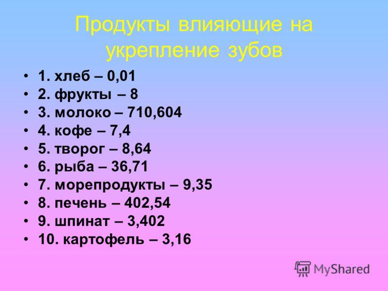 Продукты влияющие на укрепление зубов 1. хлеб – 0,01 2. фрукты – 8 3. молоко – 710,604 4. кофе – 7,4 5. творог – 8,64 6. рыба – 36,71 7. морепродукты – 9,35 8. печень – 402,54 9. шпинат – 3,402 10. картофель – 3,16