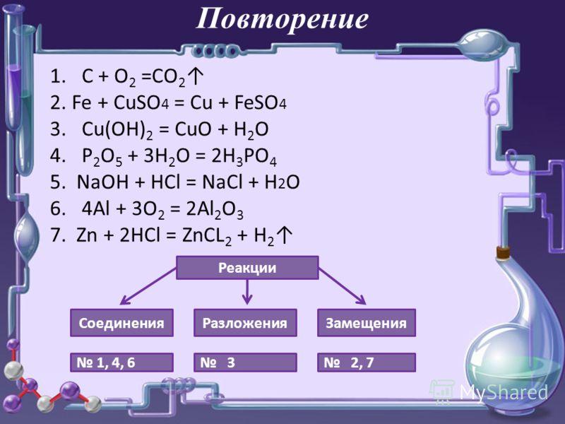 Повторение 1.C + O 2 =CO 2 2. Fe + CuSO 4 = Cu + FeSO 4 3. Cu(OH) 2 = CuO + H 2 O 4. P 2 O 5 + 3H 2 O = 2H 3 PO 4 5. NaOH + HCl = NaCl + H 2 O 6. 4Al + 3O 2 = 2Al 2 O 3 7. Zn + 2HCl = ZnCL 2 + H 2 Реакции СоединенияРазложенияЗамещения 1, 4, 6 3 2, 7