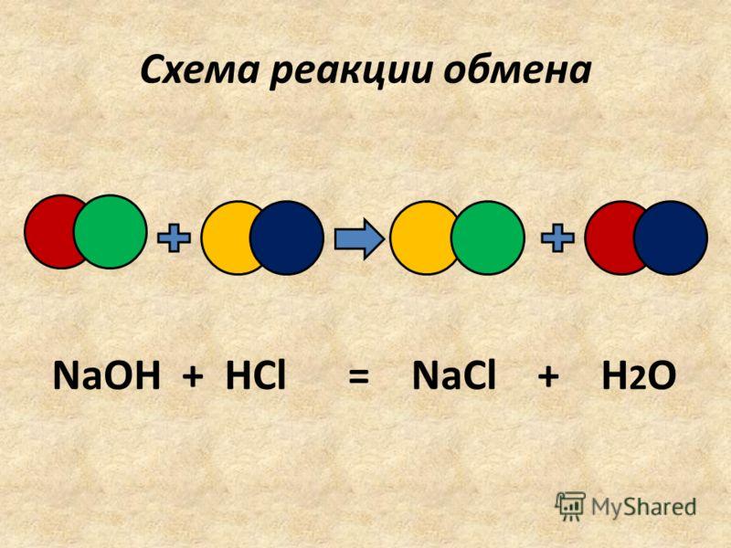 Схема реакции обмена NaOH + HCl = NaCl + H 2 O
