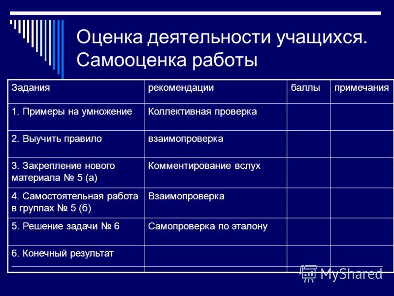 Оценка деятельности учащихся. Самооценка работы Заданиярекомендациибаллыпримечания 1. Примеры на умножениеКоллективная проверка 2. Выучить правиловзаимопроверка 3. Закрепление нового материала 5 (а) Комментирование вслух 4. Самостоятельная работа в г