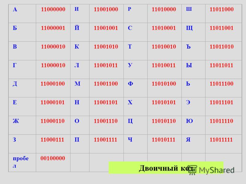 А11000000 И 11001000 Р 11010000 Ш 11011000 Б11000001Й11001001С11010001Щ11011001 В11000010К11001010Т11010010Ъ11011010 Г11000010Л11001011У11010011Ы11011011 Д11000100М11001100Ф11010100Ь11011100 Е11000101Н11001101Х11010101Э11011101 Ж11000110О11001110Ц110