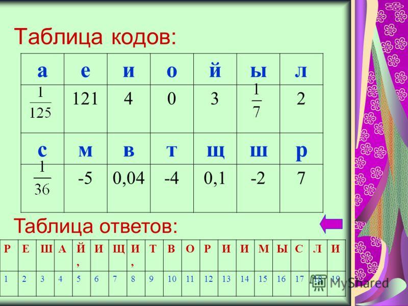 Таблица кодов: аеиойыл 1214032 смвтщшр -50,04-40,1-27 Таблица ответов: РЕШАЙ,Й, ИЩИ,И, ТВОРИИМЫСЛИ 12345678910111213141516171819