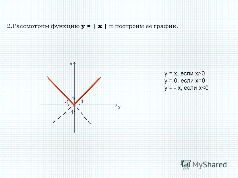 2.Рассмотрим функцию у = | x | и построим ее график. y = x, если x>0 y = 0, если x=0 y = - x, если x