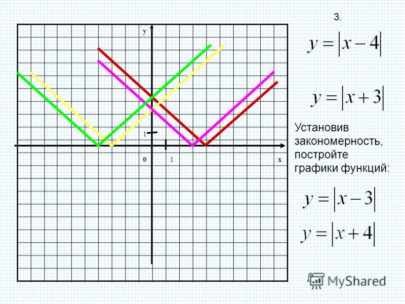 y 1 01x Установив закономерность, постройте графики функций: 3.