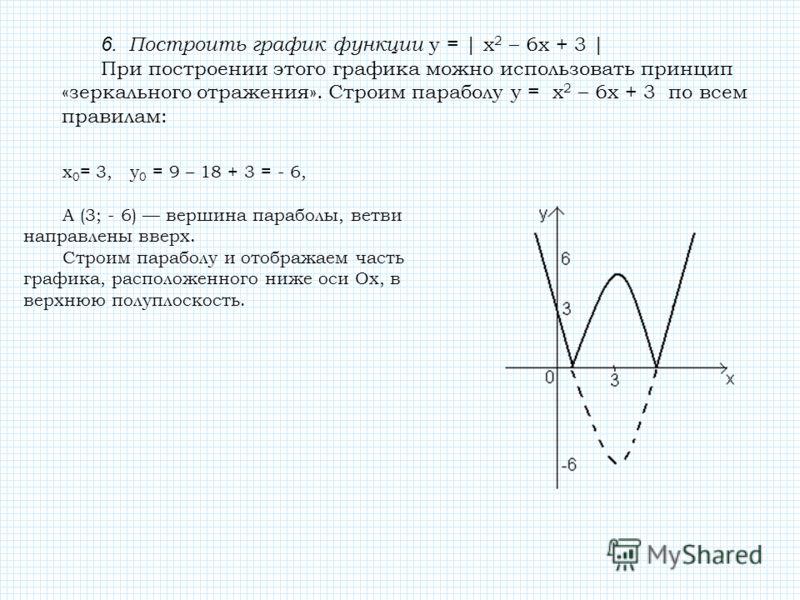 6. Построить график функции у = | x 2 – 6x + 3 | При построении этого графика можно использовать принцип «зеркального отражения». Строим параболу у = x 2 – 6x + 3 по всем правилам: х 0 = 3, у 0 = 9 – 18 + 3 = - 6, А (3; - 6) вершина параболы, ветви н