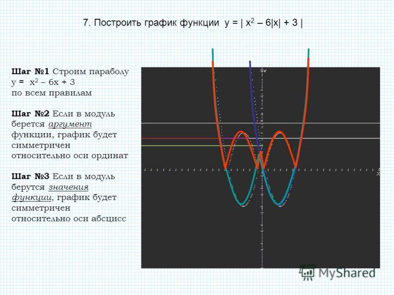 7. Построить график функции у = | x 2 – 6|x| + 3 | Шаг 1 Строим параболу у = x 2 – 6x + 3 по всем правилам Шаг 2 Если в модуль берется аргумент функци