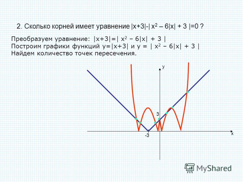2. Сколько корней имеет уравнение |x+3|-| x 2 – 6|x| + 3 |=0 ? Преобразуем уравнение: |x+3|=| x 2 – 6|x| + 3 | Построим графики функций у=|x+3| и у =