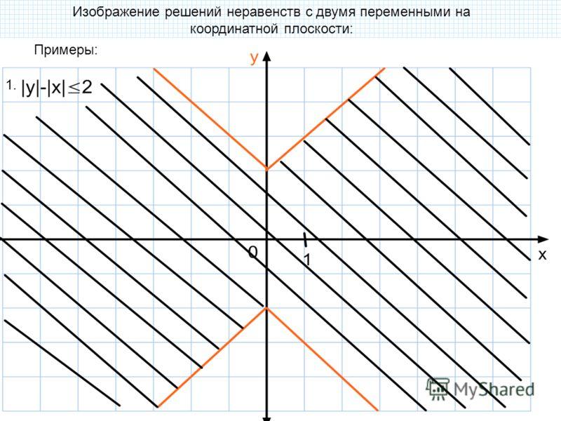 Изображение решений неравенств с двумя переменными на координатной плоскости: Примеры: 1.