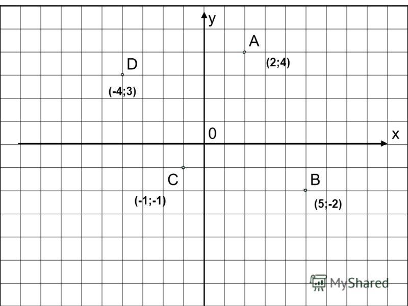 у A D 0х CB (-1;-1) (5;-2) (-4;3) (2;4)