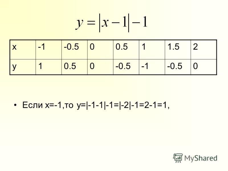 x-0.500.511.52 y10.50-0.5-0.50 Если х=-1,то y=|-1-1|-1=|-2|-1=2-1=1,