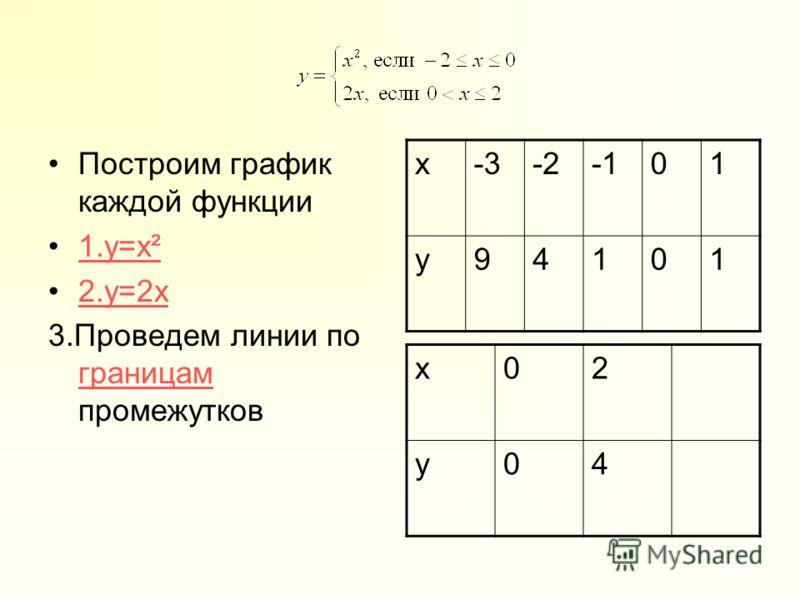 Построим график каждой функции 1.y=x²1.y=x² 2.y=2x 3.Проведем линии по границам промежутков границам x-3-201 y94101 x02 y04
