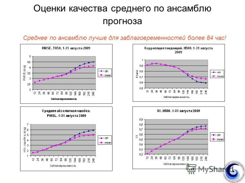 Оценки качества среднего по ансамблю прогноза Среднее по ансамблю лучше для заблаговременностей более 84 час!