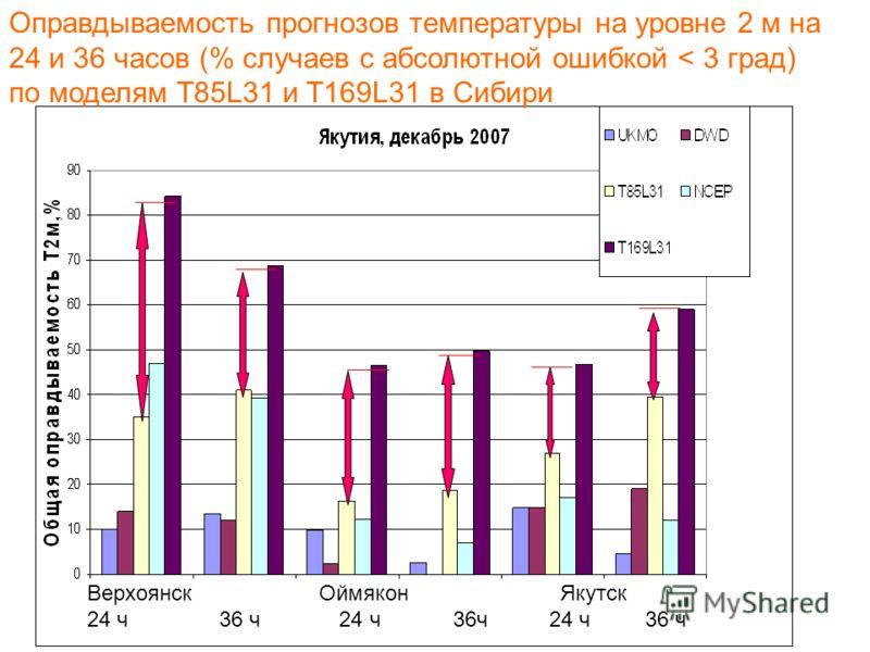 Оправдываемость прогнозов температуры на уровне 2 м на 24 и 36 часов (% случаев с абсолютной ошибкой < 3 град) по моделям T85L31 и T169L31 в Сибири Верхоянск Оймякон Якутск 24 ч 36 ч 24 ч 36ч 24 ч 36 ч