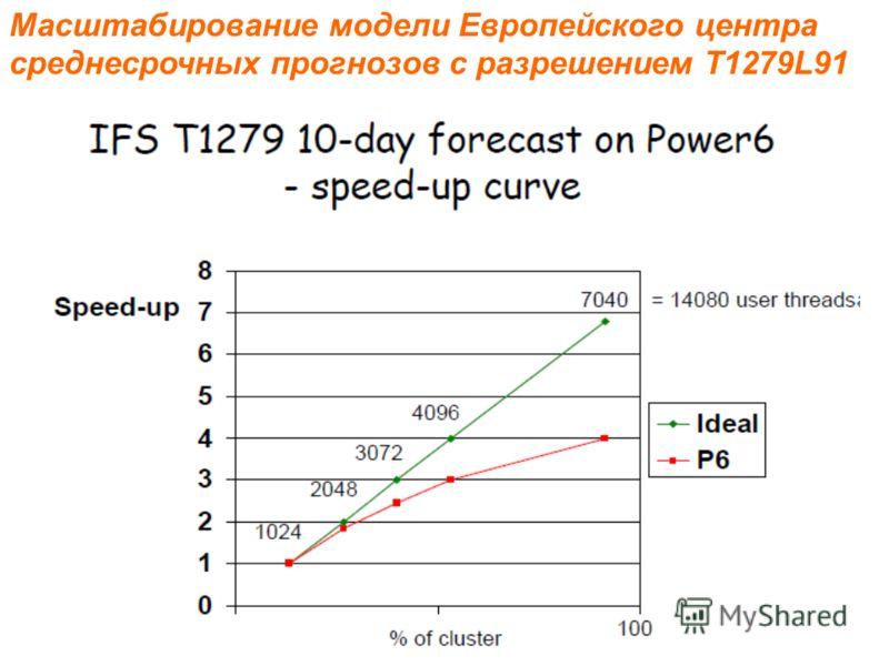 Масштабирование модели Европейского центра среднесрочных прогнозов с разрешением T1279L91