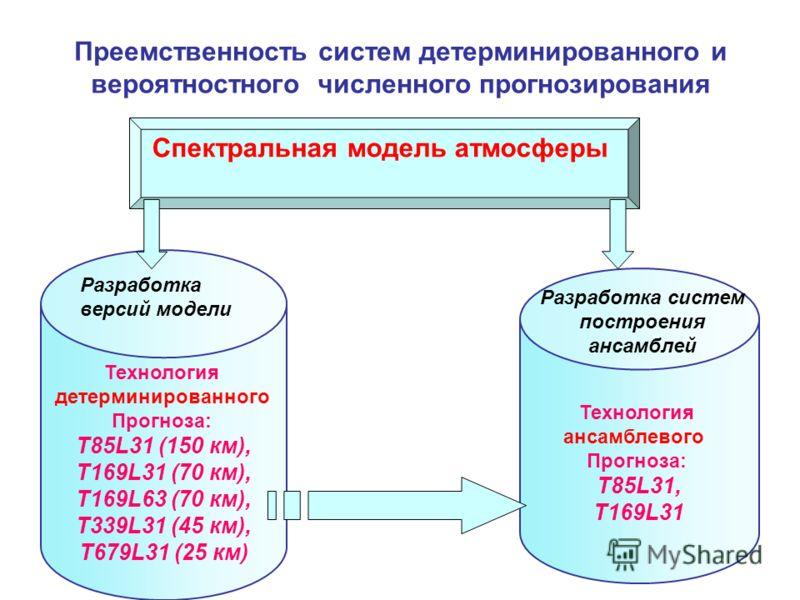 Преемственность систем детерминированного и вероятностного численного прогнозирования Технология детерминированного Прогноза: T85L31 (150 км), T169L31 (70 км), T169L63 (70 км), T339L31 (45 км), T679L31 (25 км) Технология ансамблевого Прогноза: T85L31