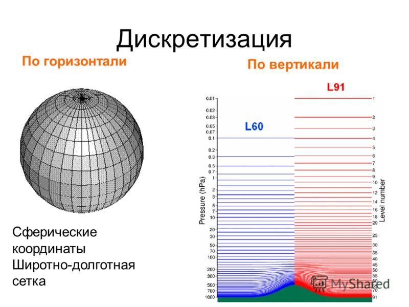 Дискретизация Сферические координаты Широтно-долготная сетка По горизонтали По вертикали