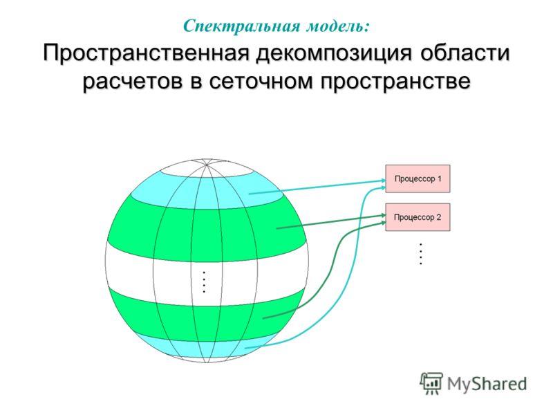 Пространственная декомпозиция области расчетов в cеточном пространстве Спектральная модель: Пространственная декомпозиция области расчетов в cеточном пространстве