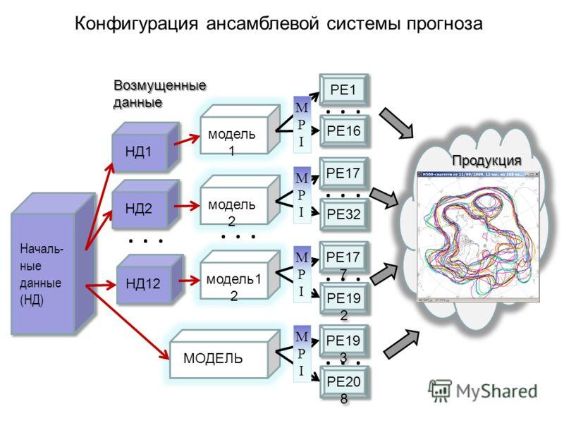 Конфигурация ансамблевой системы прогноза