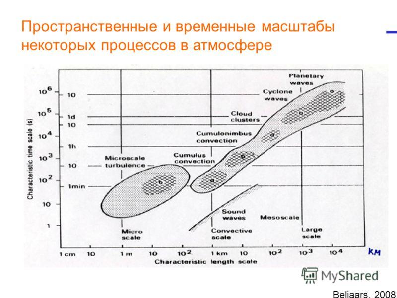 Beljaars, 2008 Пространственные и временные масштабы некоторых процессов в атмосфере