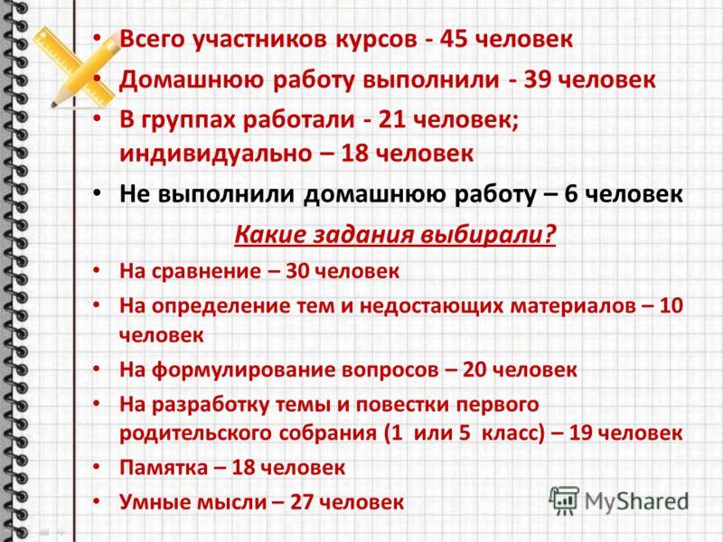 Всего участников курсов - 45 человек Домашнюю работу выполнили - 39 человек В группах работали - 21 человек; индивидуально – 18 человек Не выполнили домашнюю работу – 6 человек Какие задания выбирали? На сравнение – 30 человек На определение тем и не