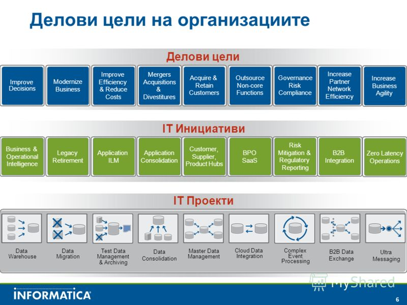 6 Делови цели на организациите Делови цели Improve Decisions Modernize Business Improve Efficiency & Reduce Costs Acquire & Retain Customers Outsource Non-core Functions Governance Risk Compliance Mergers Acquisitions & Divestitures Increase Partner