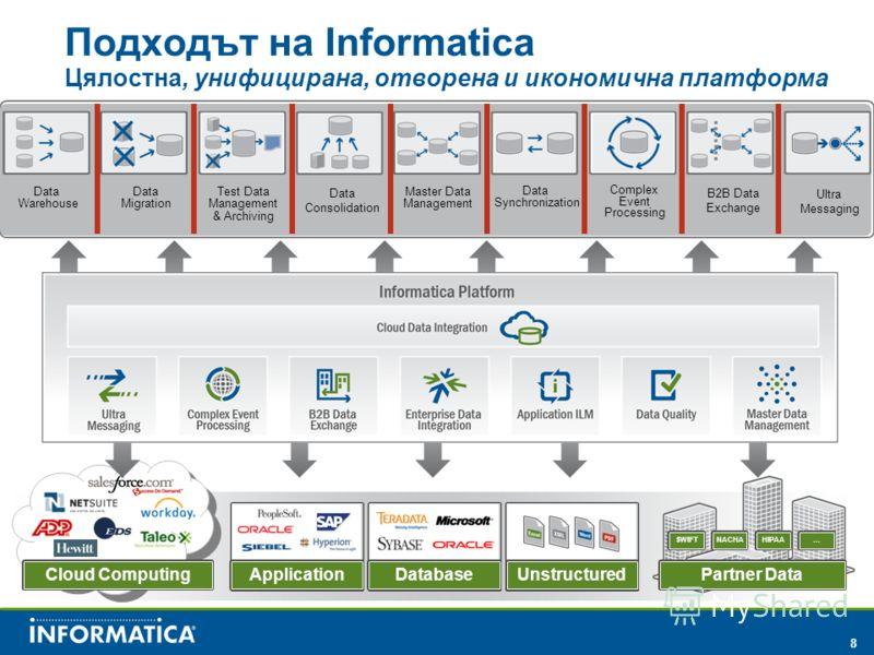 8 Application Partner Data SWIFTNACHAHIPAA… Cloud Computing Unstructured Подходът на Informatica Цялостна, унифицирана, отворена и икономична платформа Database Data Warehouse Data Migration Test Data Management & Archiving Master Data Management Dat