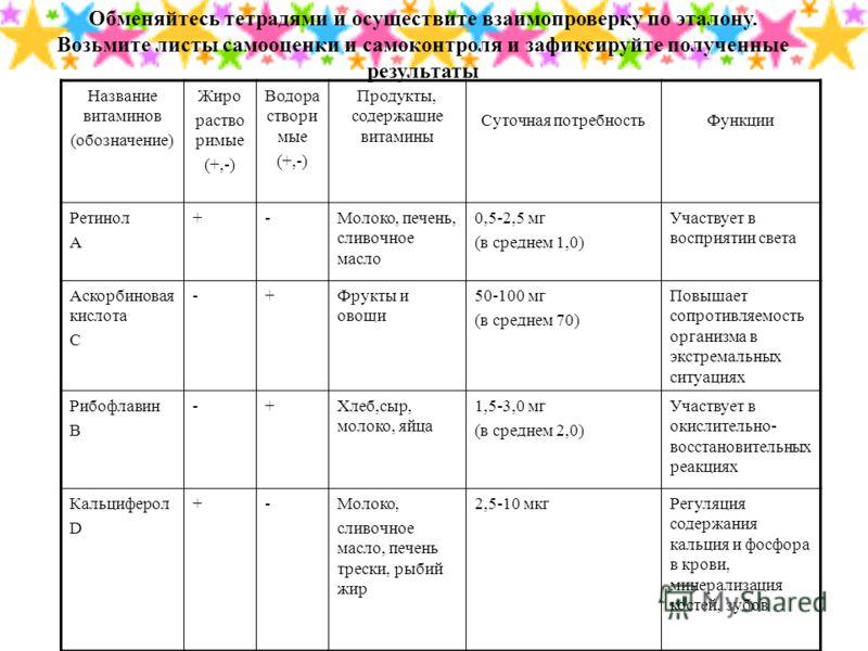 Название витаминов (обозначение) Жиро раство римые (+,-) Водора створи мые (+,-) Продукты, содержащие витамины Суточная потребностьФункции Ретинол A +-Молоко, печень, сливочное масло 0,5-2,5 мг (в среднем 1,0) Участвует в восприятии света Аскорбинова