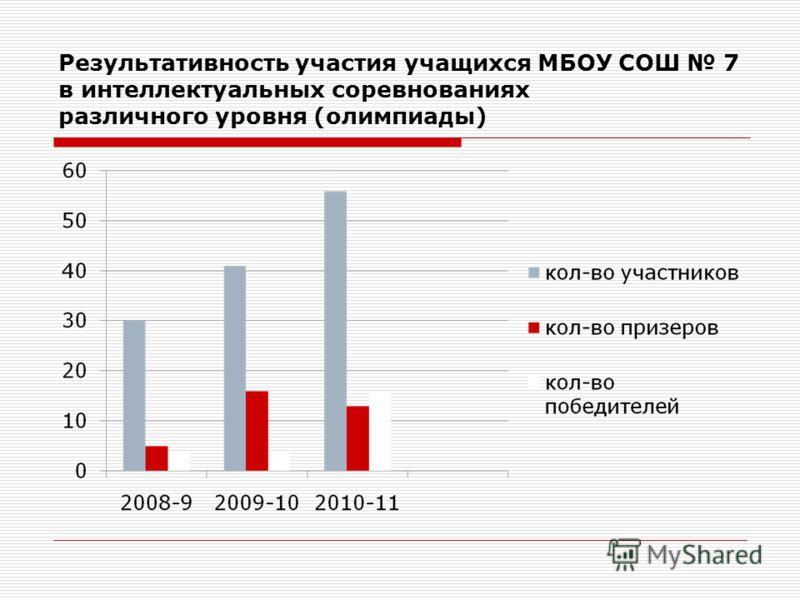 Результативность участия учащихся МБОУ СОШ 7 в интеллектуальных соревнованиях различного уровня (олимпиады)