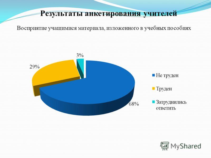 Результаты анкетирования учителей Восприятие учащимися материала, изложенного в учебных пособиях