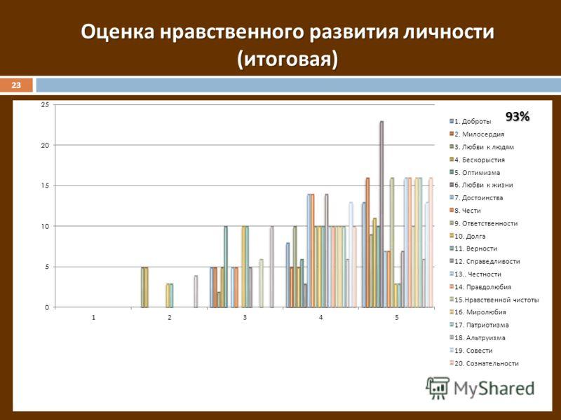 Оценка нравственного развития личности ( итоговая ) 93% 23