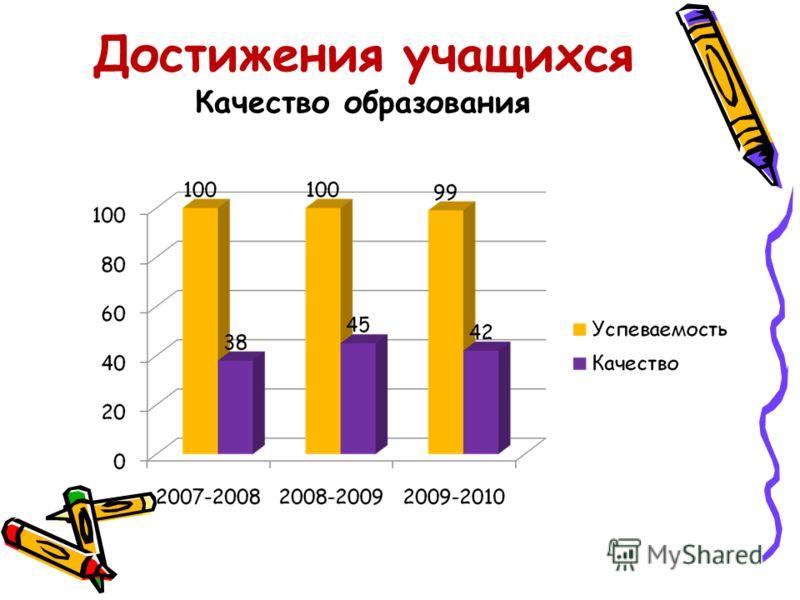 Достижения учащихся Качество образования