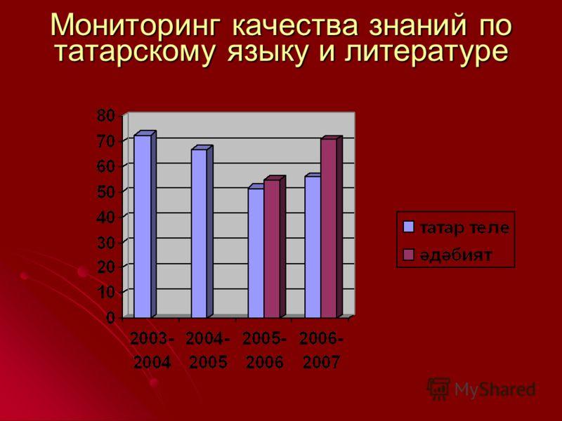 Мониторинг качества знаний по татарскому языку и литературе